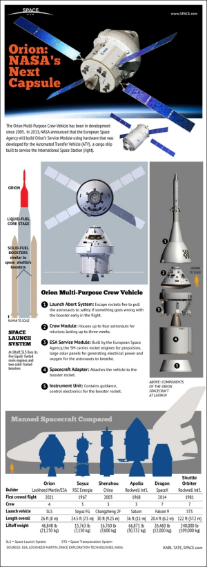 mpcv-orion-capsule-comparison-apollo-shutttle-infographic-130117a-02