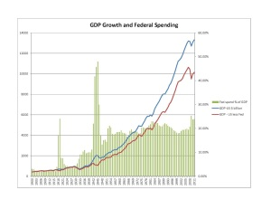 GDP+Fed spending 1900-1950
