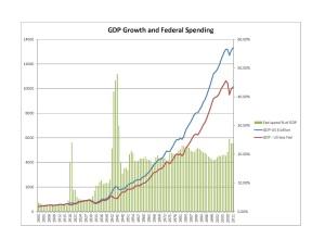 GDP+Fed spending 1900-1950